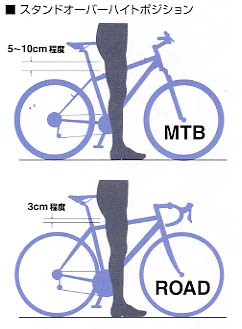 ... (株)吉田商会 自転車通販部